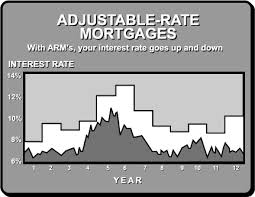 Adjustable Rate Mortgage (ARM) in Canada